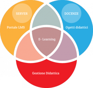 Servizi E-Learning Pescara